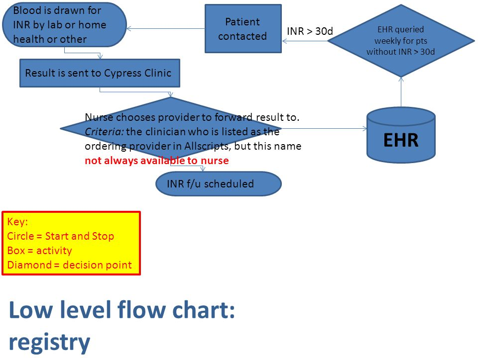 Low level flow chart: registry