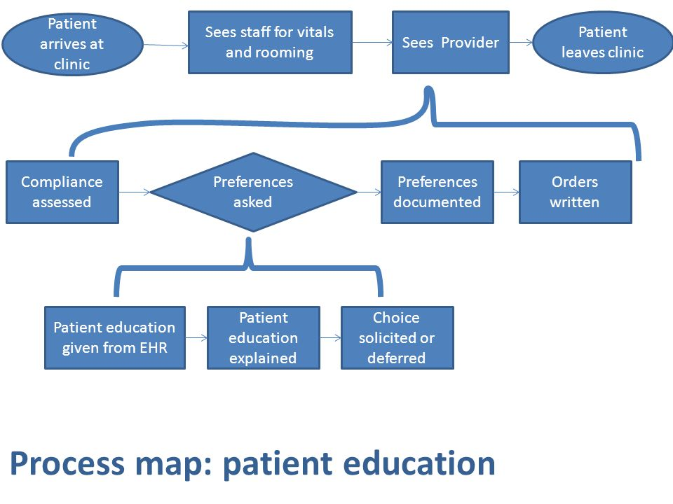 Process map: patient education