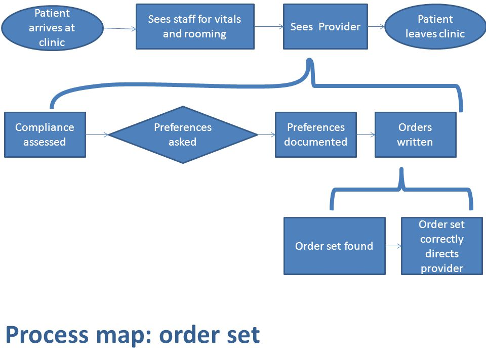 Process map: order set Linear, but nested Patient arrives at clinic