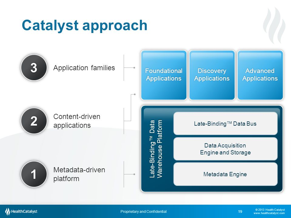 Catalyst approach Application families