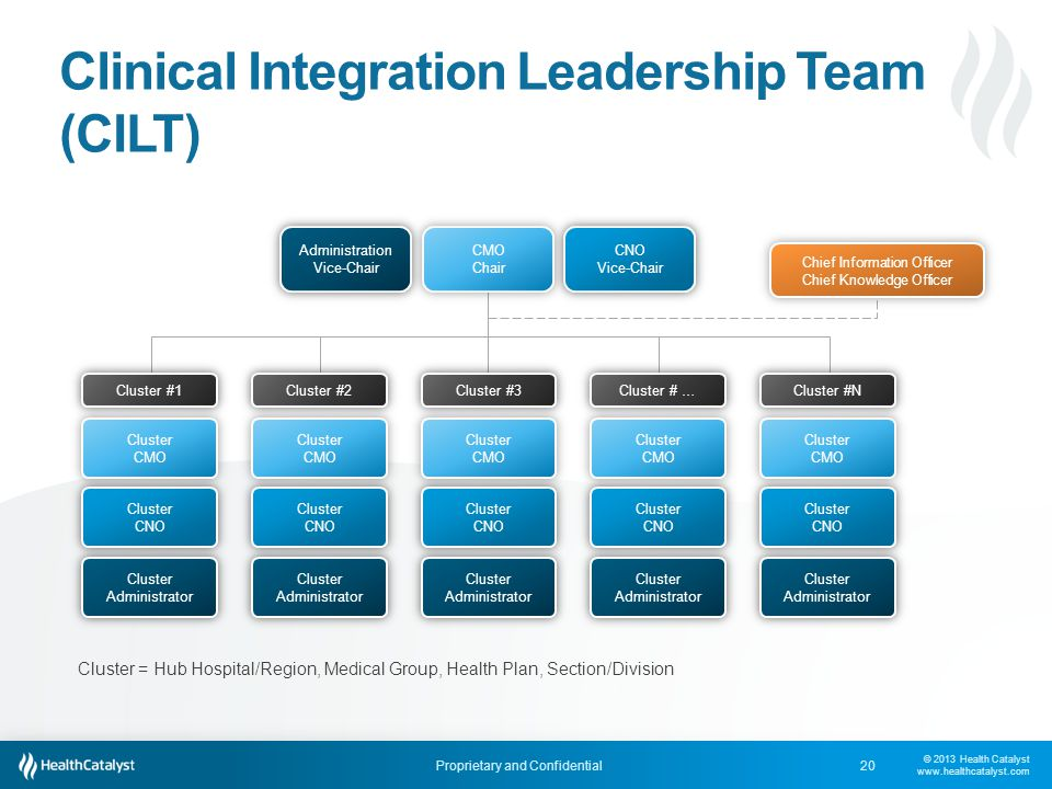 Clinical Integration Leadership Team (CILT)