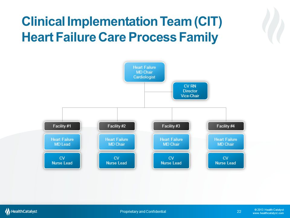Clinical Implementation Team (CIT) Heart Failure Care Process Family