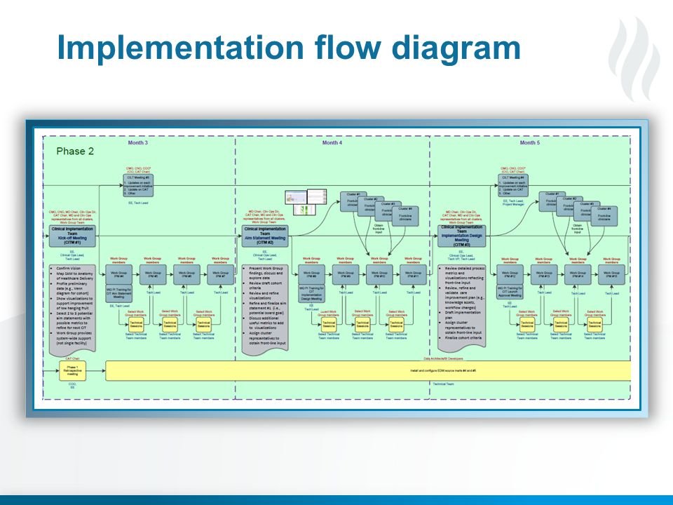 Implementation flow diagram