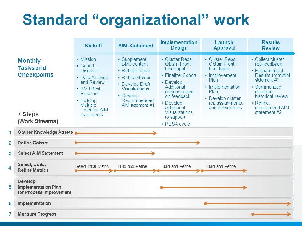 Standard organizational work