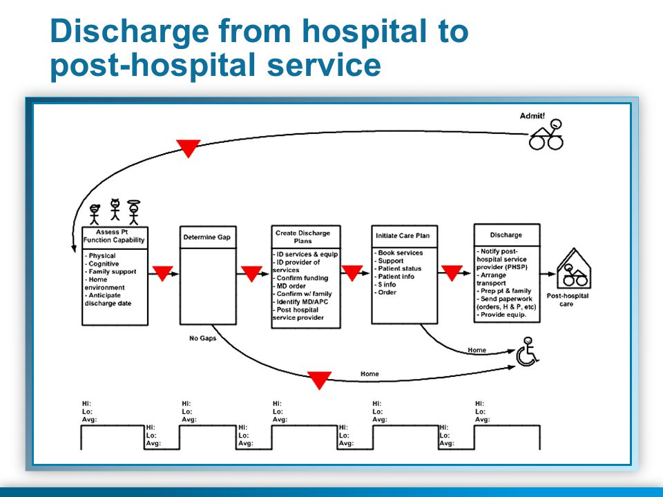 Discharge from hospital to post-hospital service