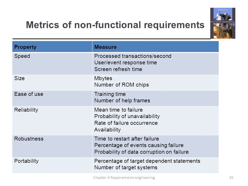 Metrics of non-functional requirements