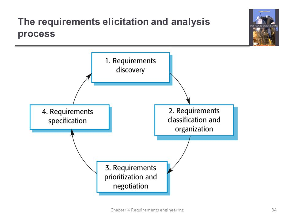 The requirements elicitation and analysis process
