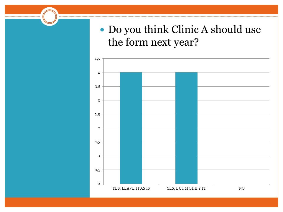 Do you think Clinic A should use the form next year