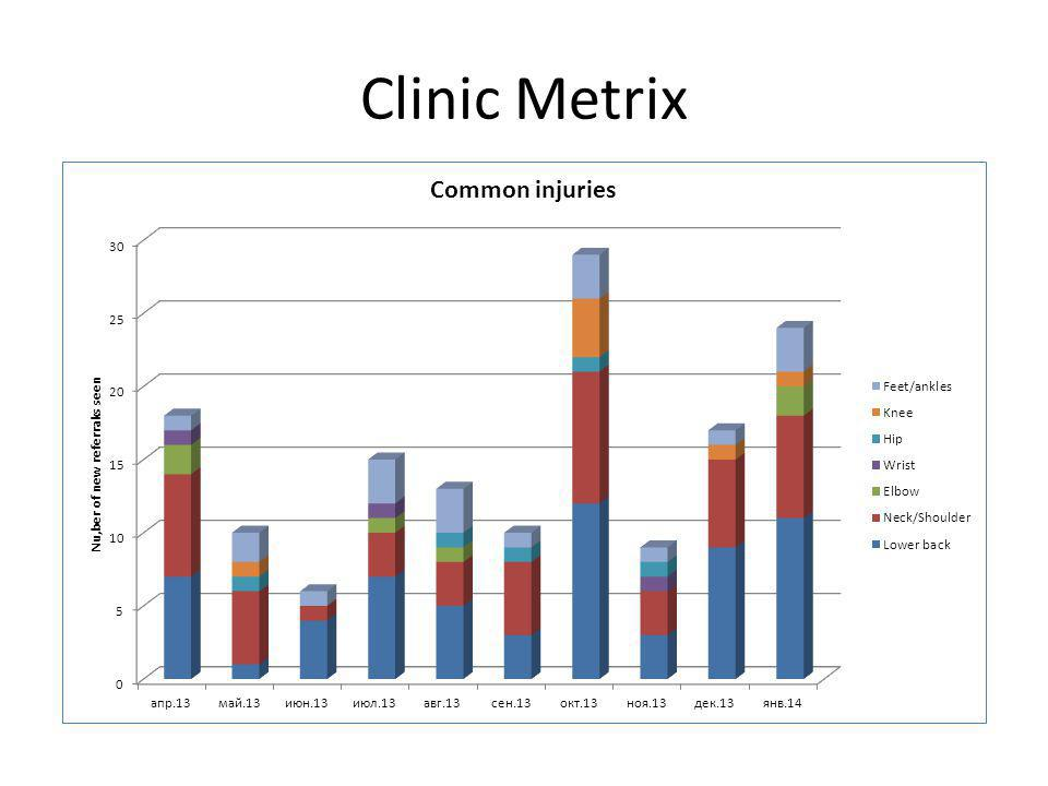 Clinic Metrix Common causes of injury Link with MH