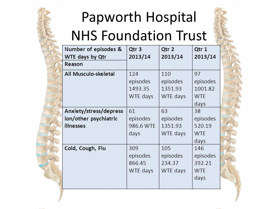 Papworth Hospital NHS Foundation Trust
