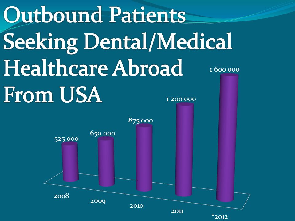 Outbound Patients Seeking Dental/Medical Healthcare Abroad From USA