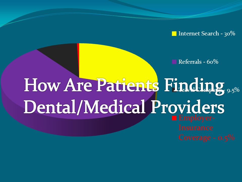 How Are Patients Finding Dental/Medical Providers