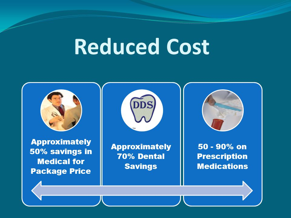 Reduced Cost Approximately 50% savings in Medical for Package Price