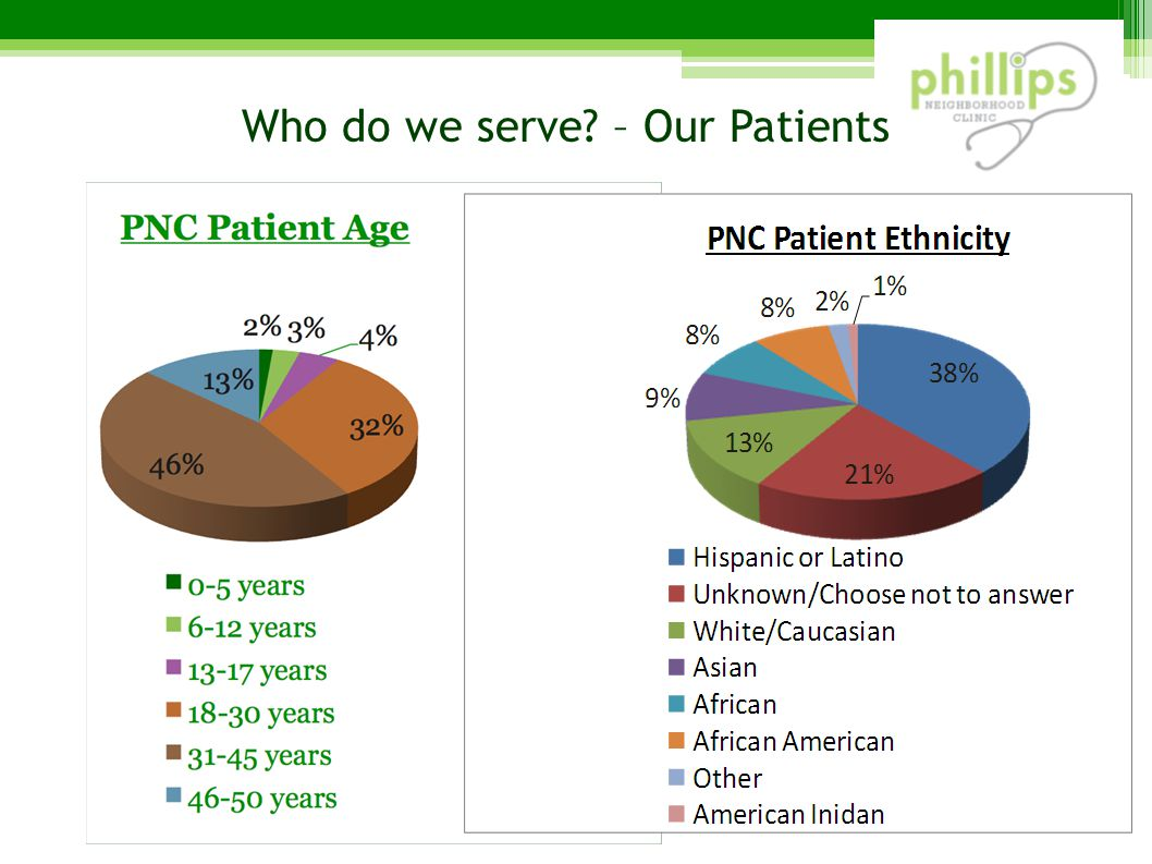 Who do we serve – Our Patients