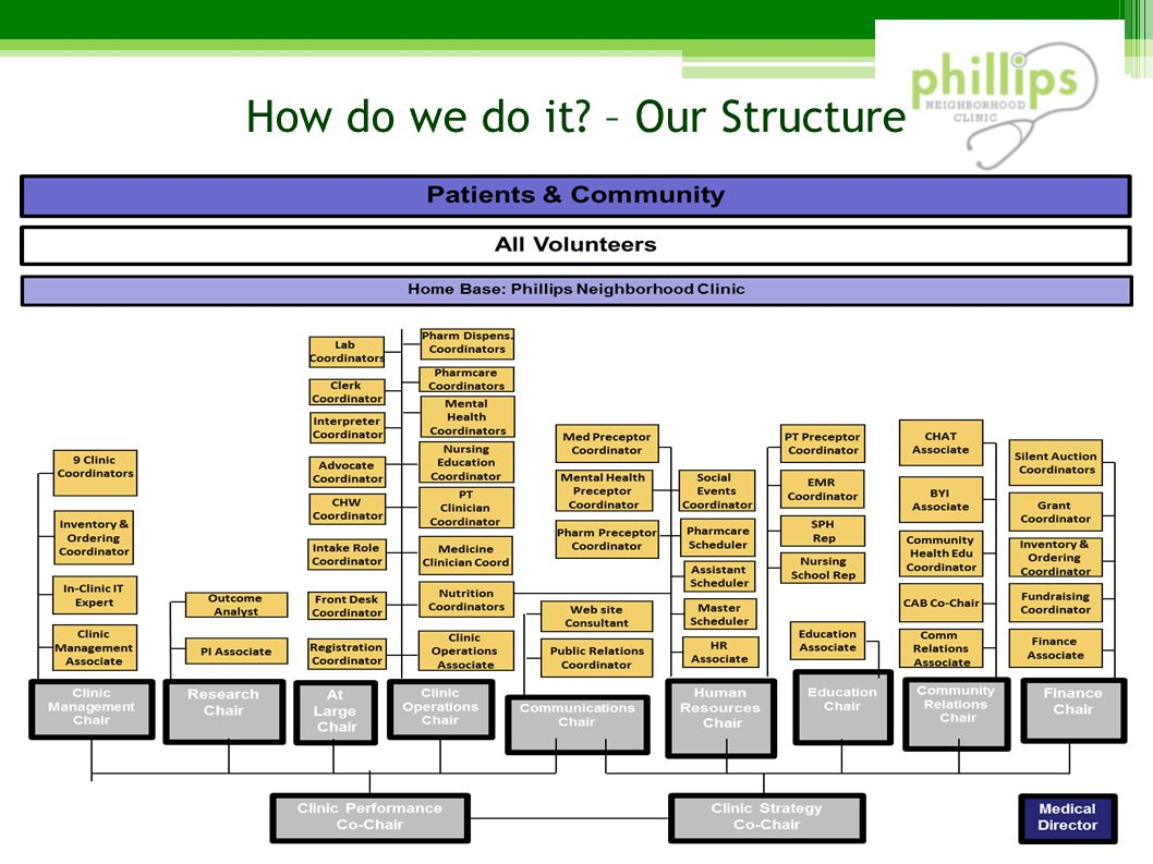 How do we do it – Our Structure