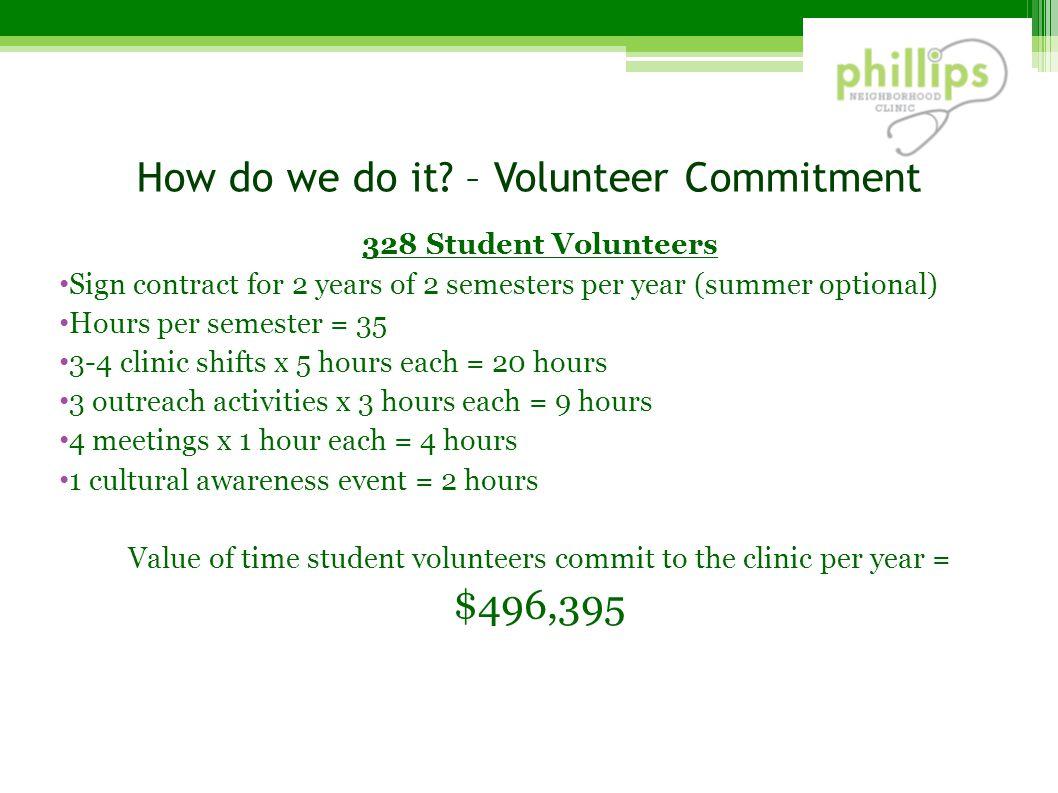 How do we do it – Volunteer Commitment