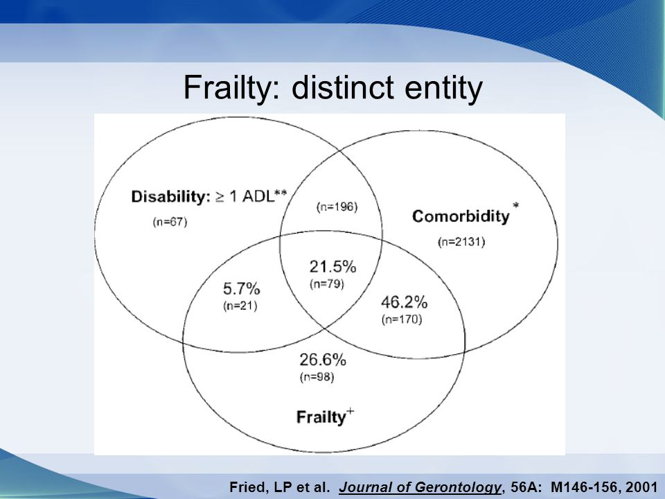 Frailty: distinct entity