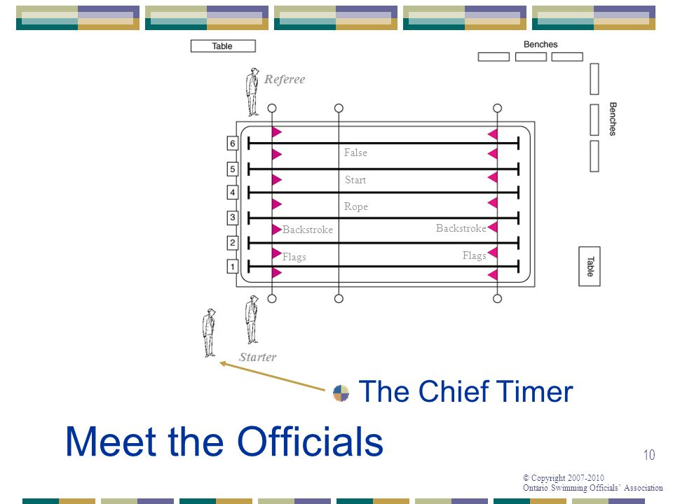 Meet the Officials The Chief Timer Referee Starter False Start Rope