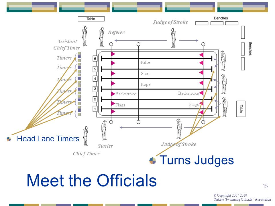 Meet the Officials Turns Judges { { { { { { Head Lane Timers