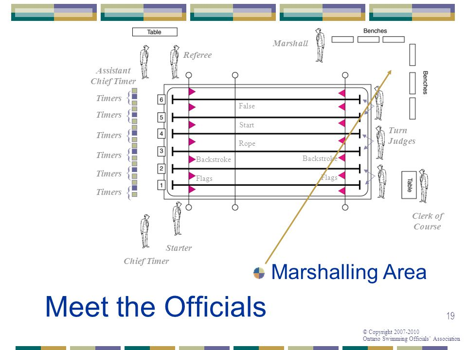 Meet the Officials Marshalling Area { { { { { { Marshall Referee