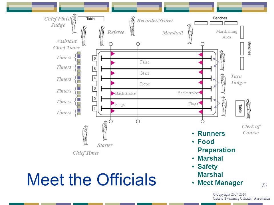 Meet the Officials { { { { { { Runners Food Preparation Marshal