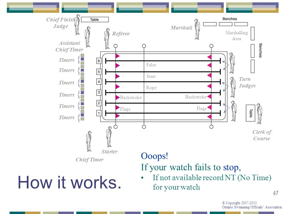 How it works. { { { { { { Ooops! If your watch fails to stop,