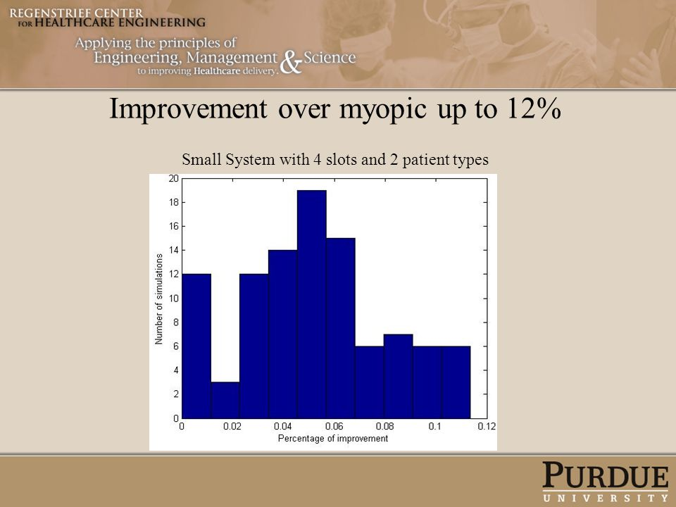 Improvement over myopic up to 12% Small System with 4 slots and 2 patient types