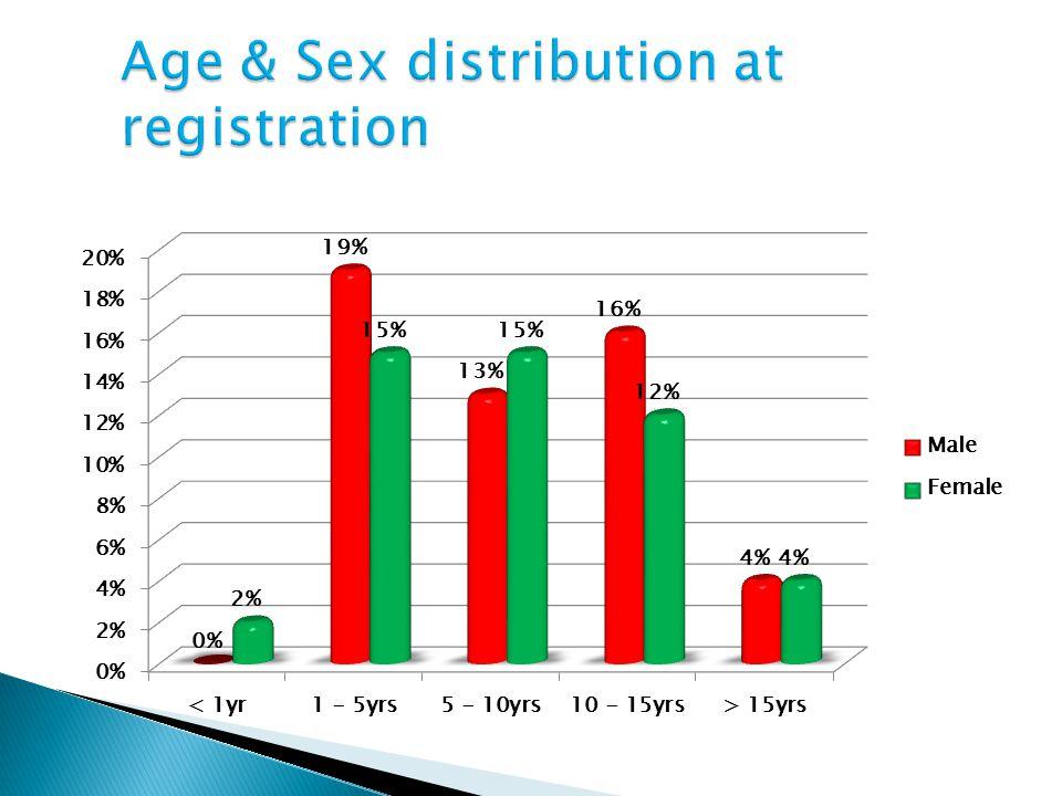 Age & Sex distribution at registration