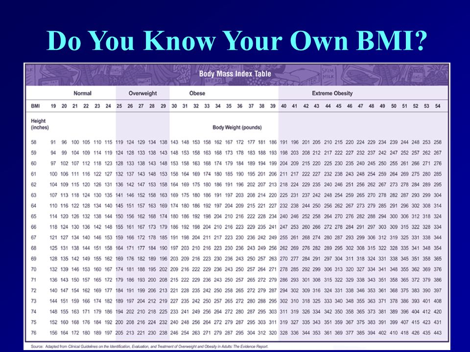 Do You Know Your Own BMI