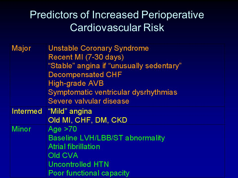 Predictors of Increased Perioperative Cardiovascular Risk