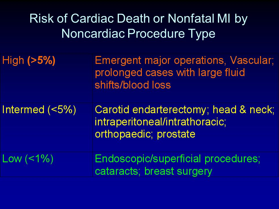 Risk of Cardiac Death or Nonfatal MI by Noncardiac Procedure Type
