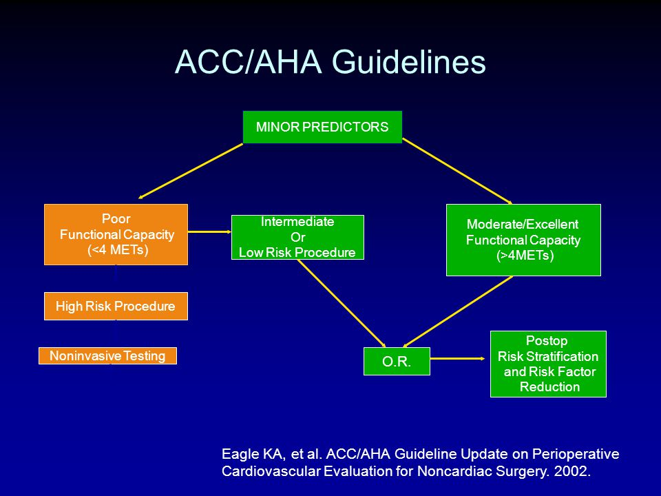 ACC/AHA Guidelines MINOR PREDICTORS. Poor. Functional Capacity. (<4 METs) Moderate/Excellent. Functional Capacity.