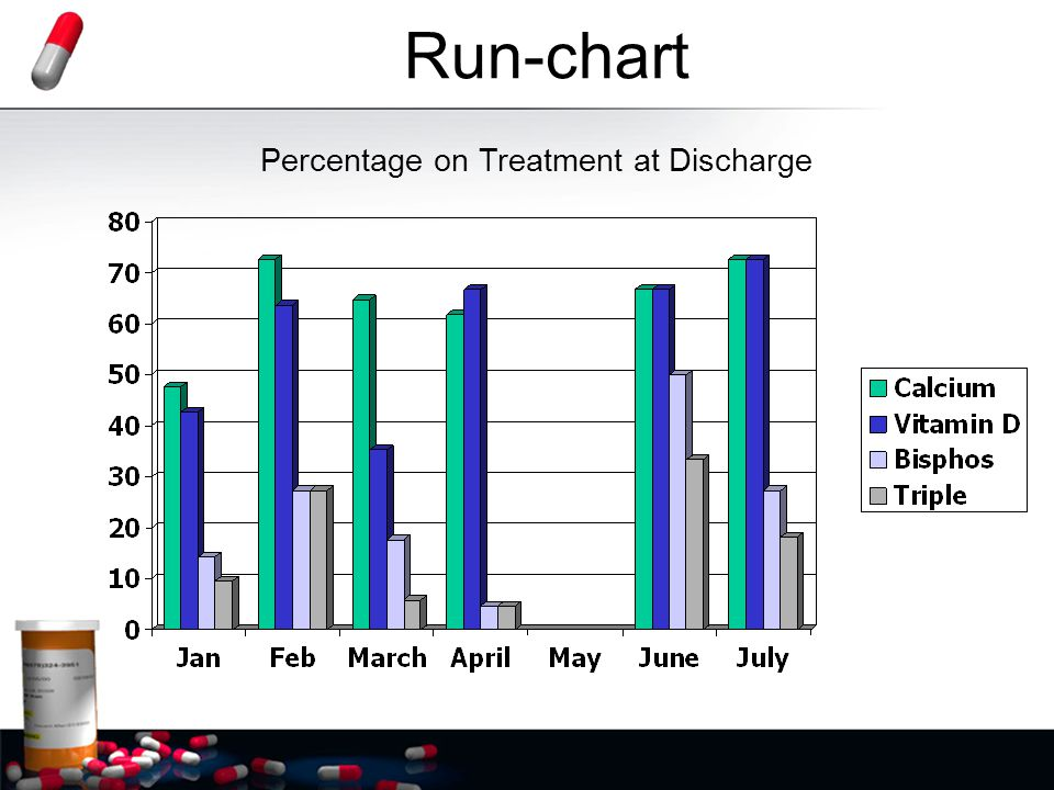 Run-chart Percentage on Treatment at Discharge