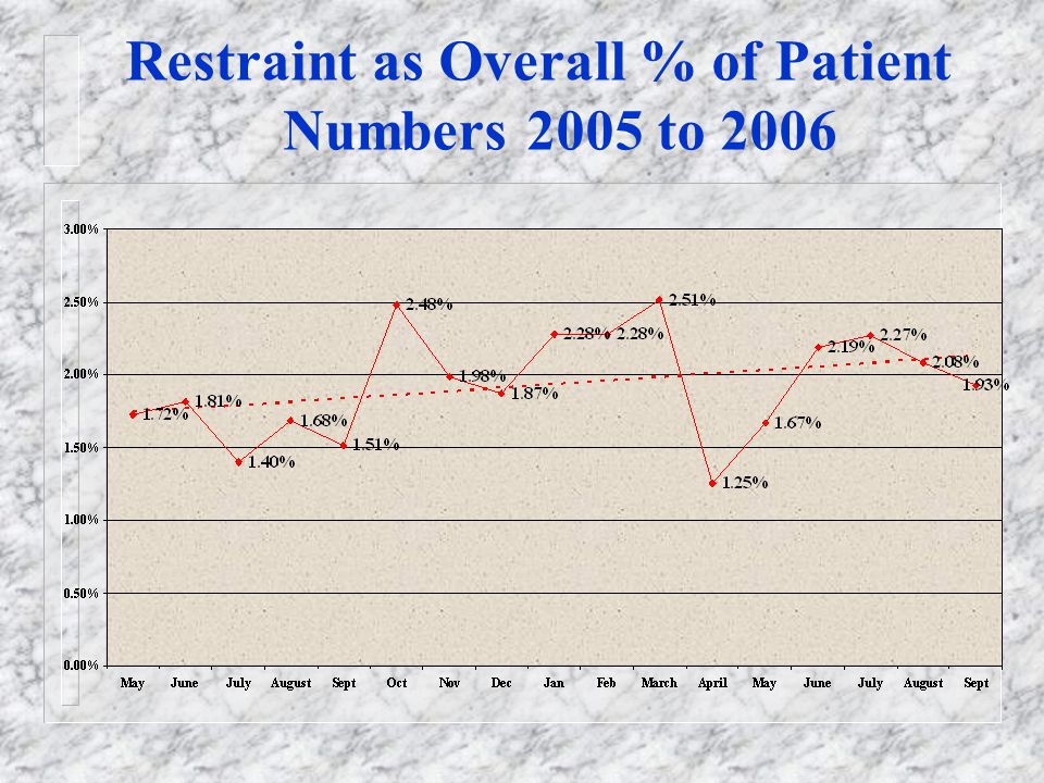 Restraint as Overall % of Patient Numbers 2005 to 2006