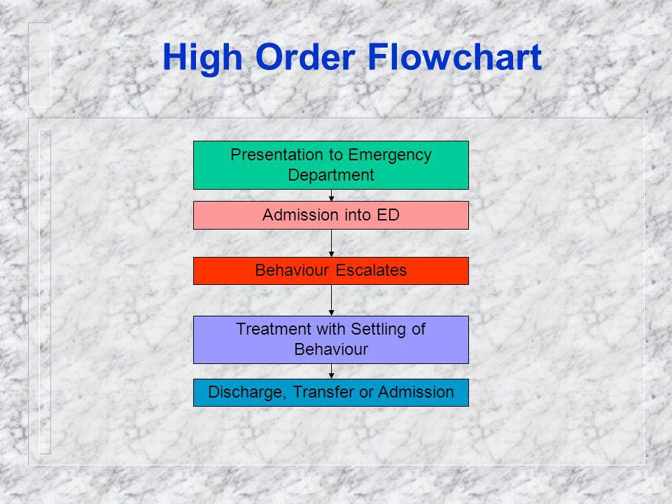 High Order Flowchart Presentation to Emergency Department