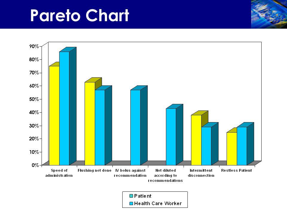 Pareto Chart
