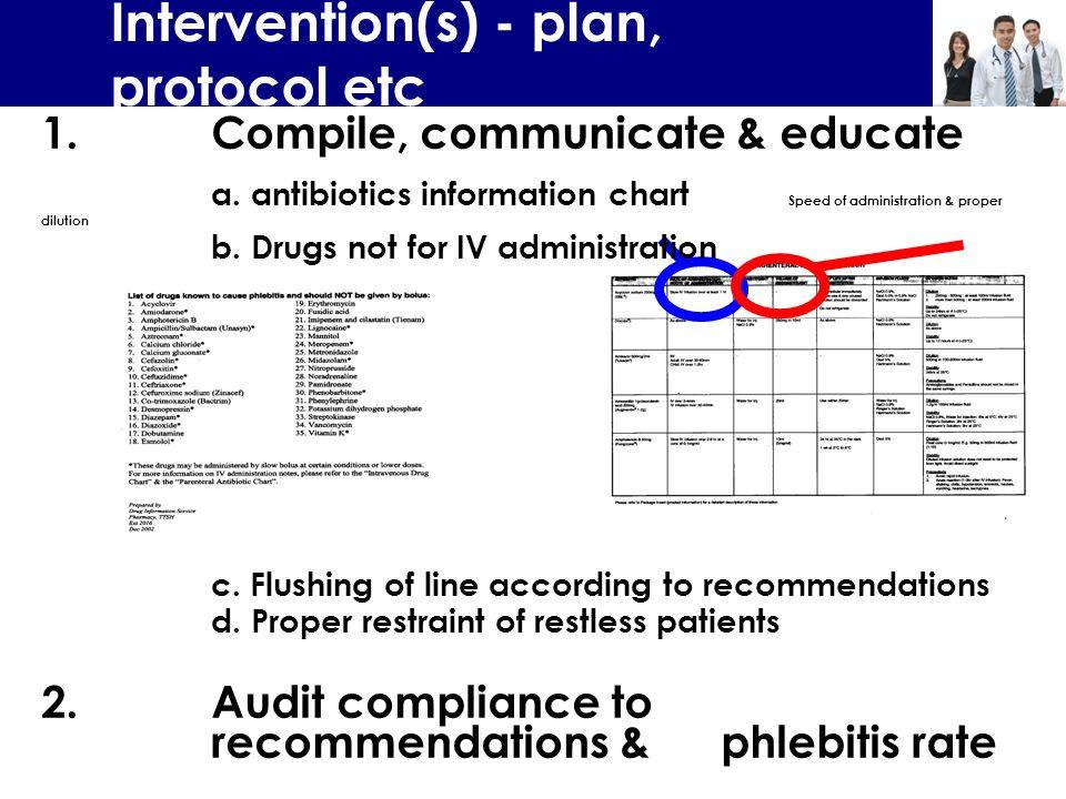 Intervention(s) - plan, protocol etc