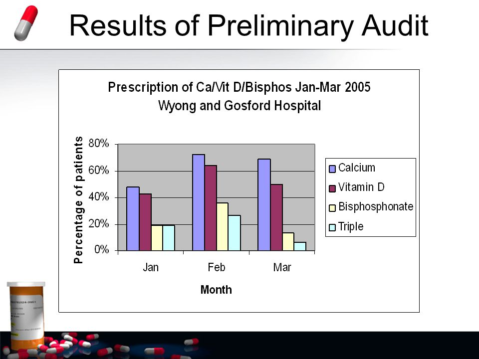 Results of Preliminary Audit