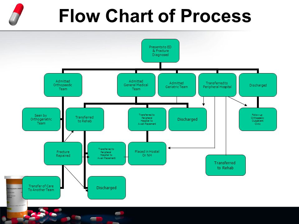 Flow Chart of Process Transferred to Rehab