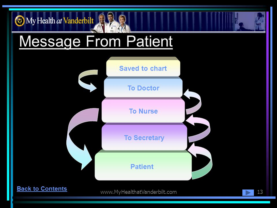 Message From Patient Saved to chart To Doctor To Nurse To Secretary