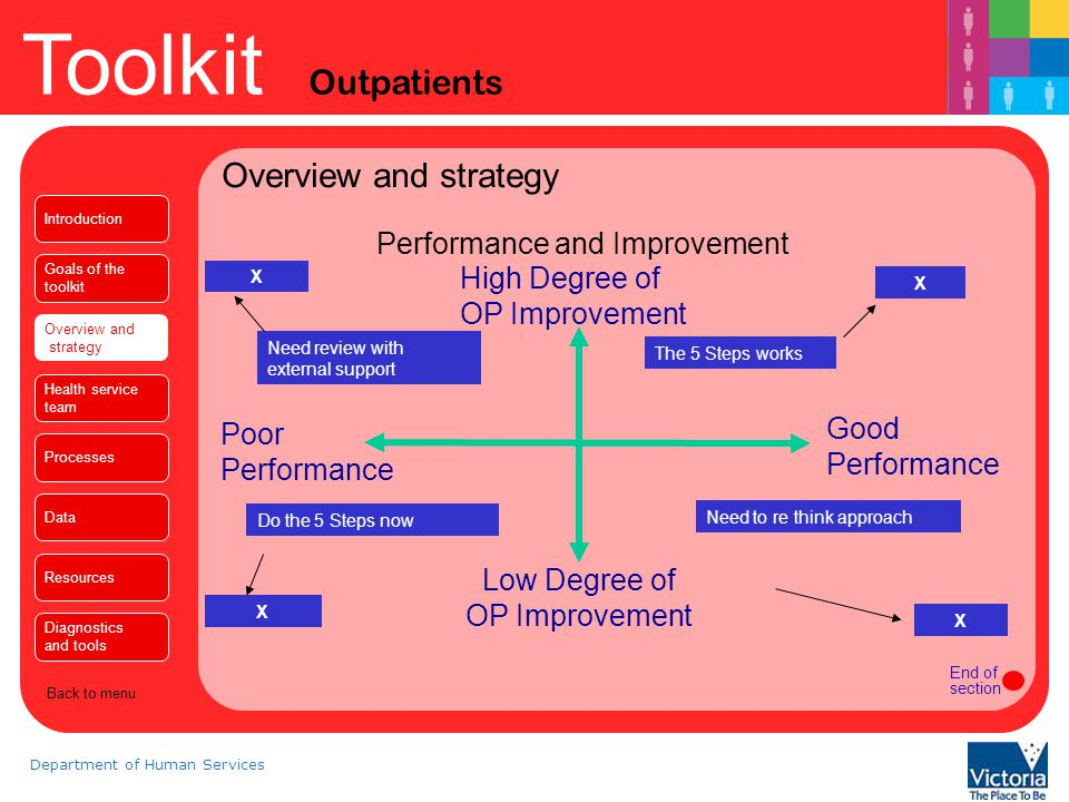 Overview and strategy Performance and Improvement High Degree of