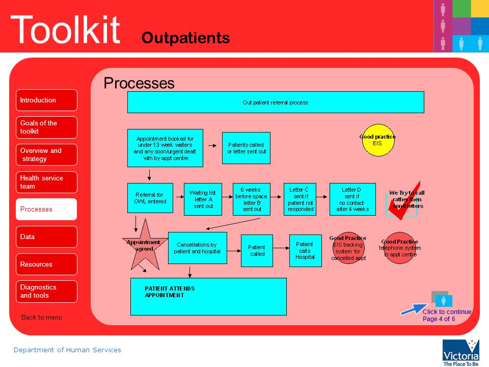 Processes Introduction Goals of the toolkit Overview and strategy