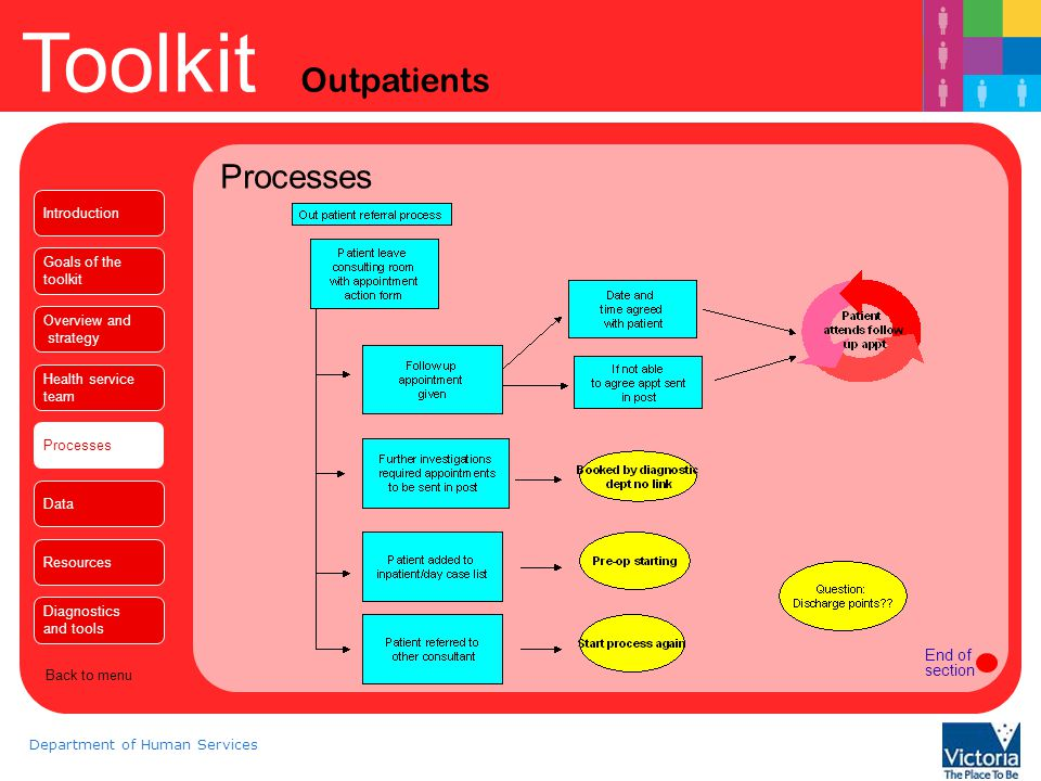 Processes End of section Introduction Goals of the toolkit