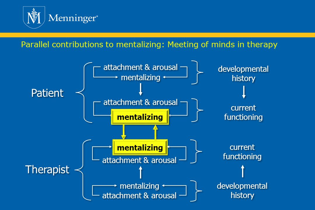Parallel contributions to mentalizing: Meeting of minds in therapy