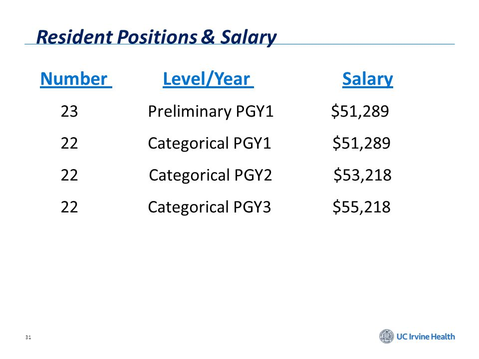 Resident Positions & Salary