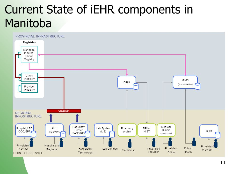 Current State of iEHR components in Manitoba