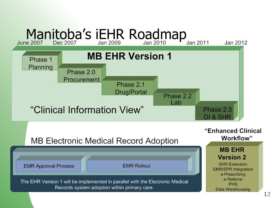 Manitoba's iEHR Roadmap