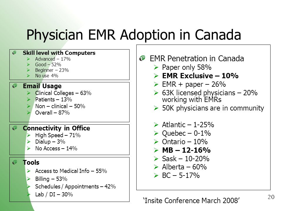 Physician EMR Adoption in Canada