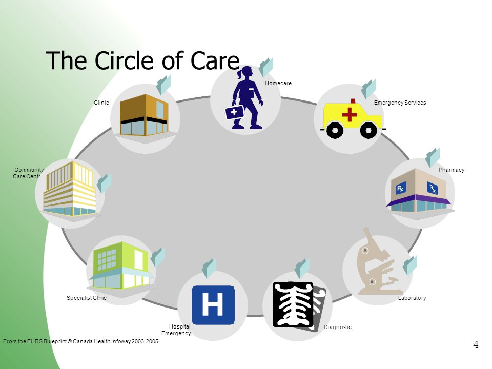The Circle of Care Pharmacy Laboratory Diagnostic Hospital Emergency