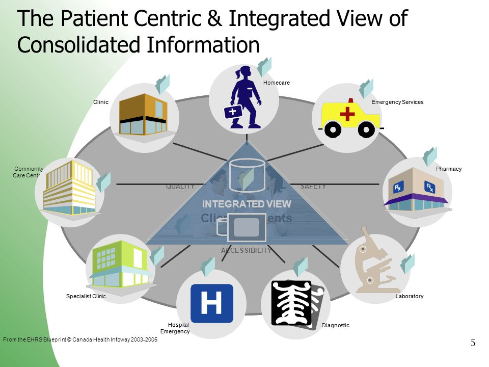 The Patient Centric & Integrated View of Consolidated Information
